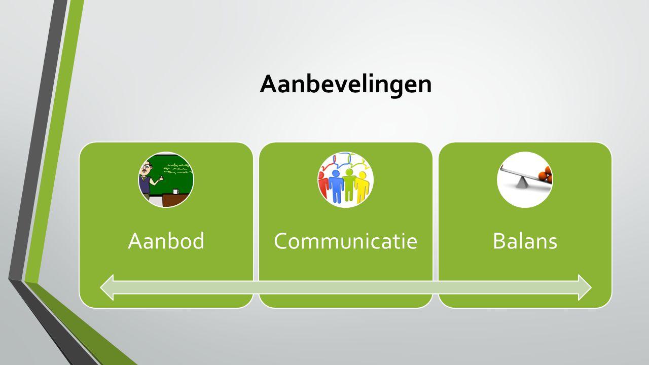 Aanbevelingen AanbodCommunicatieBalans