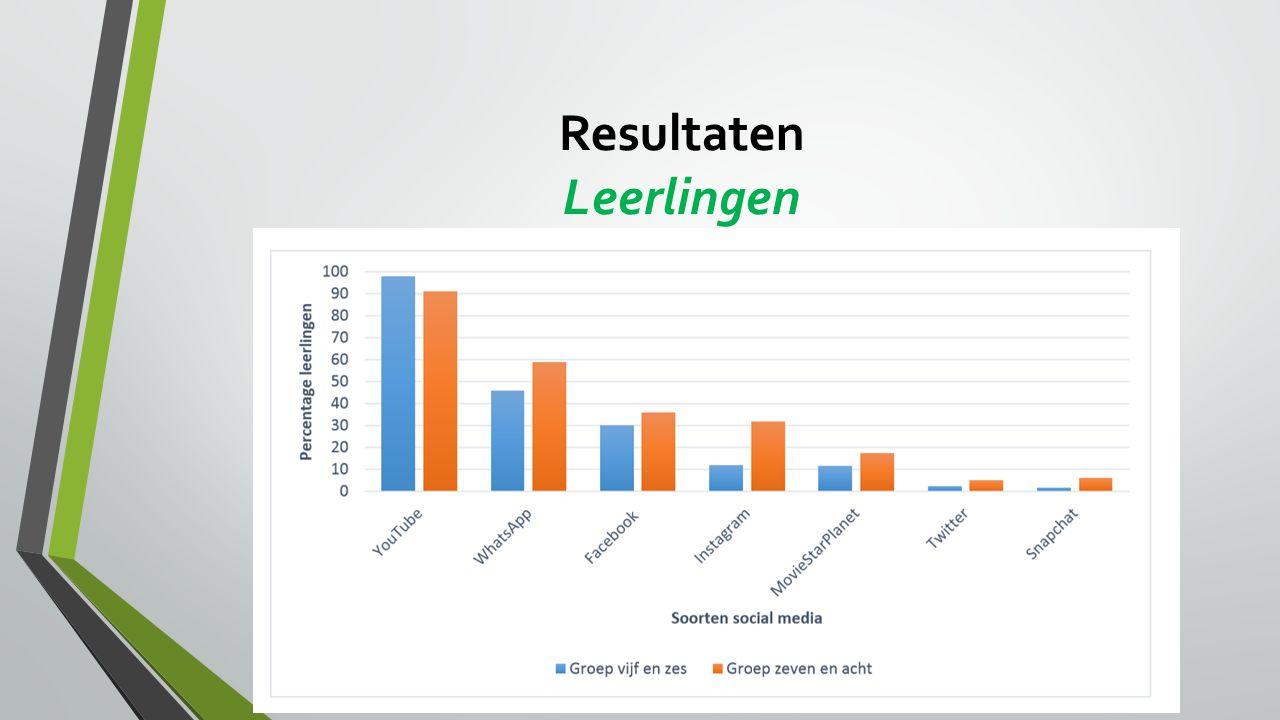 Resultaten Leerlingen