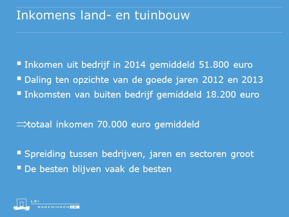 Inkomens land- en tuinbouw  Inkomen uit bedrijf in 2014 gemiddeld 51.800 euro  Daling ten opzichte van de goede jaren 2012 en 2013  Inkomsten van b