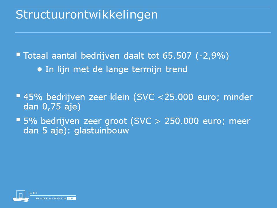  Totaal aantal bedrijven daalt tot 65.507 (-2,9%) ● In lijn met de lange termijn trend  45% bedrijven zeer klein (SVC <25.000 euro; minder dan 0,75