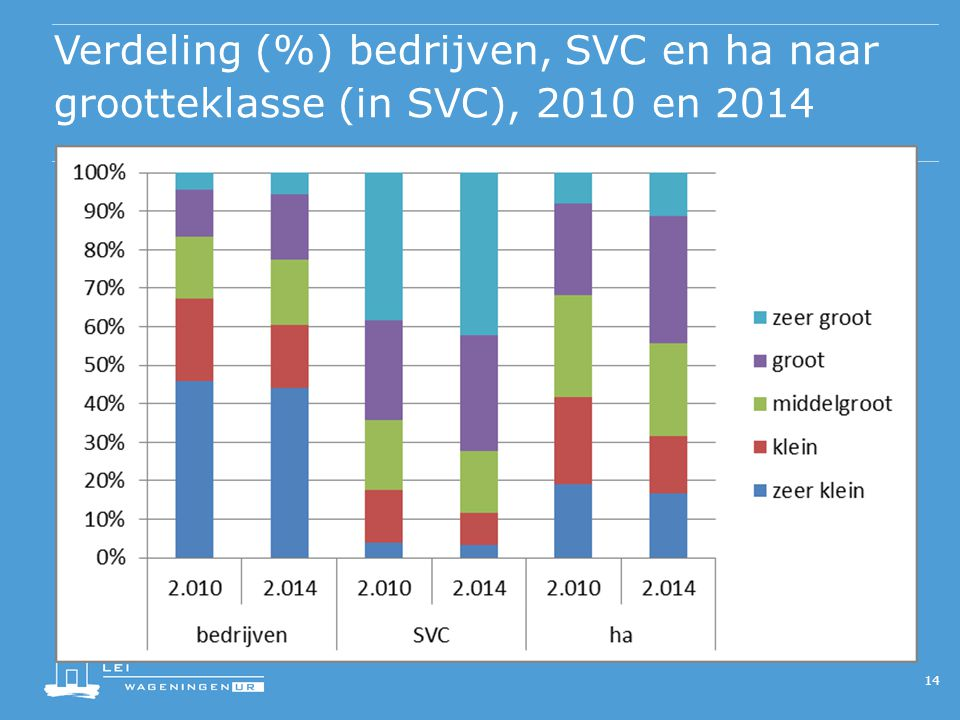 Verdeling (%) bedrijven, SVC en ha naar grootteklasse (in SVC), 2010 en 2014 14