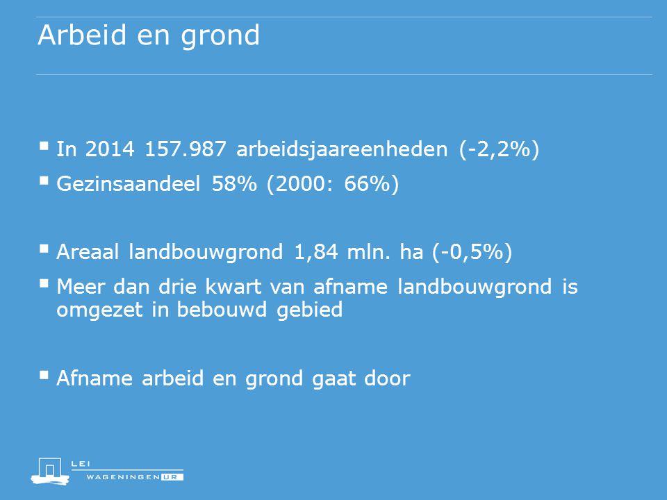 Arbeid en grond  In 2014 157.987 arbeidsjaareenheden (-2,2%)  Gezinsaandeel 58% (2000: 66%)  Areaal landbouwgrond 1,84 mln. ha (-0,5%)  Meer dan d