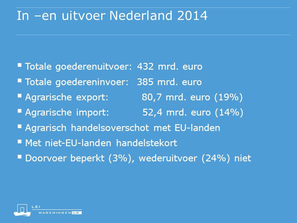 In –en uitvoer Nederland 2014  Totale goederenuitvoer: 432 mrd. euro  Totale goedereninvoer: 385 mrd. euro  Agrarische export: 80,7 mrd. euro (19%)