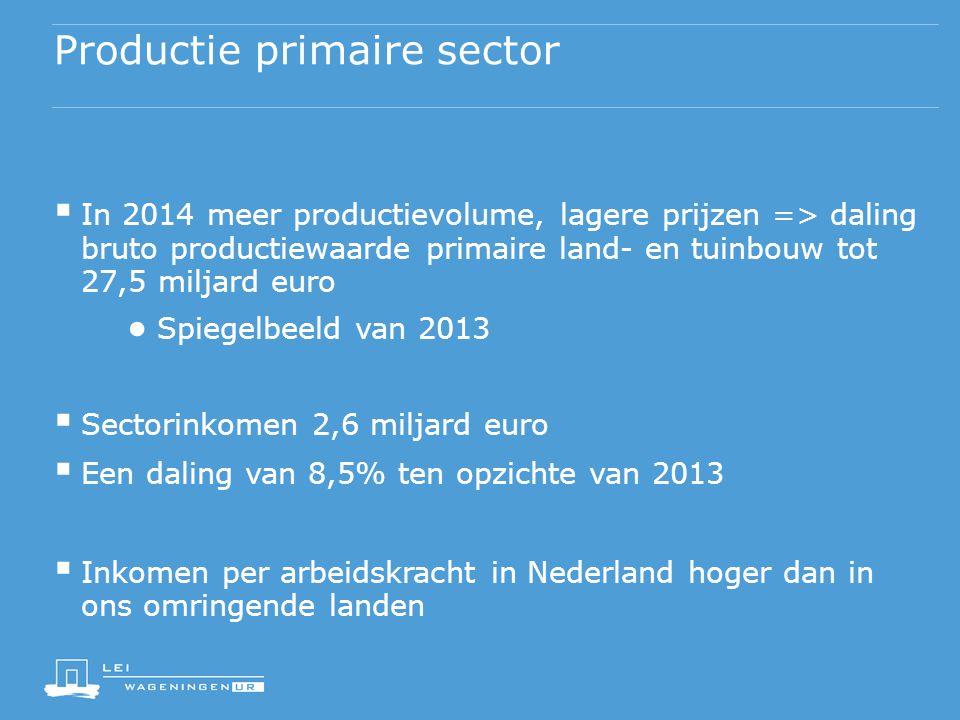 Productie primaire sector  In 2014 meer productievolume, lagere prijzen => daling bruto productiewaarde primaire land- en tuinbouw tot 27,5 miljard e