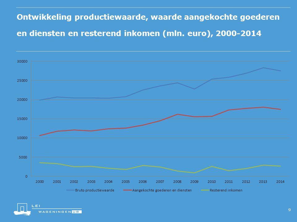 Ontwikkeling productiewaarde, waarde aangekochte goederen en diensten en resterend inkomen (mln. euro), 2000-2014 9