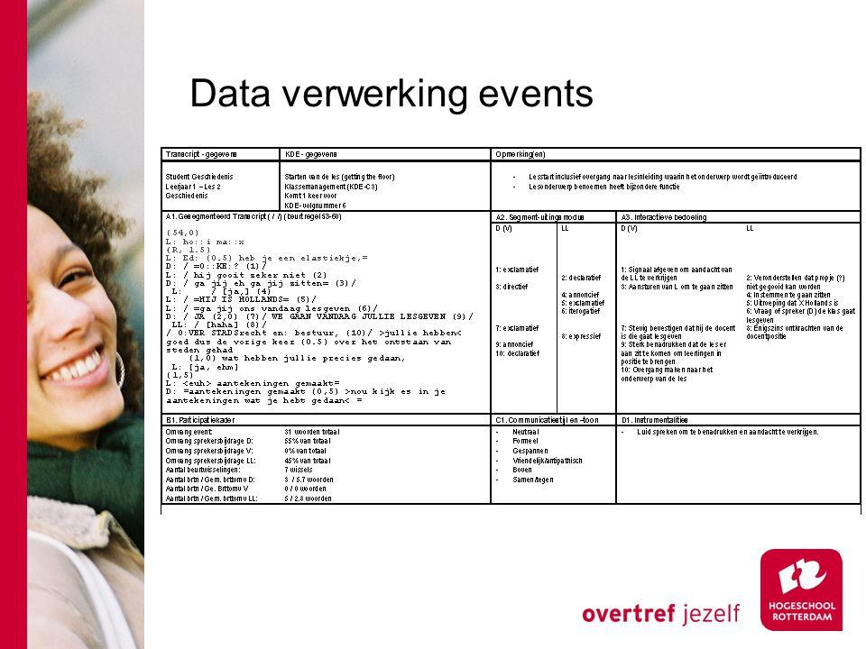 Data verwerking events