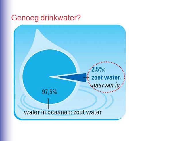 Genoeg drinkwater?