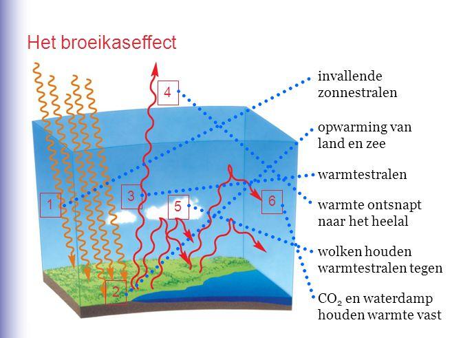 Het broeikaseffect invallende zonnestralen 1 2 opwarming van land en zee 3 warmtestralen 4 warmte ontsnapt naar het heelal 5 wolken houden warmtestral