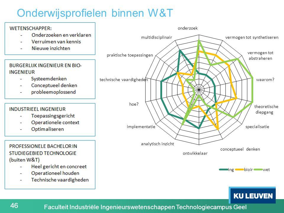 46 Onderwijsprofielen binnen W&T Faculteit Industriële Ingenieurswetenschappen Technologiecampus Geel