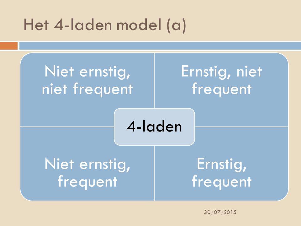 Het 4-laden model (a) Niet ernstig, niet frequent Ernstig, niet frequent Niet ernstig, frequent Ernstig, frequent 4-laden 30/07/2015