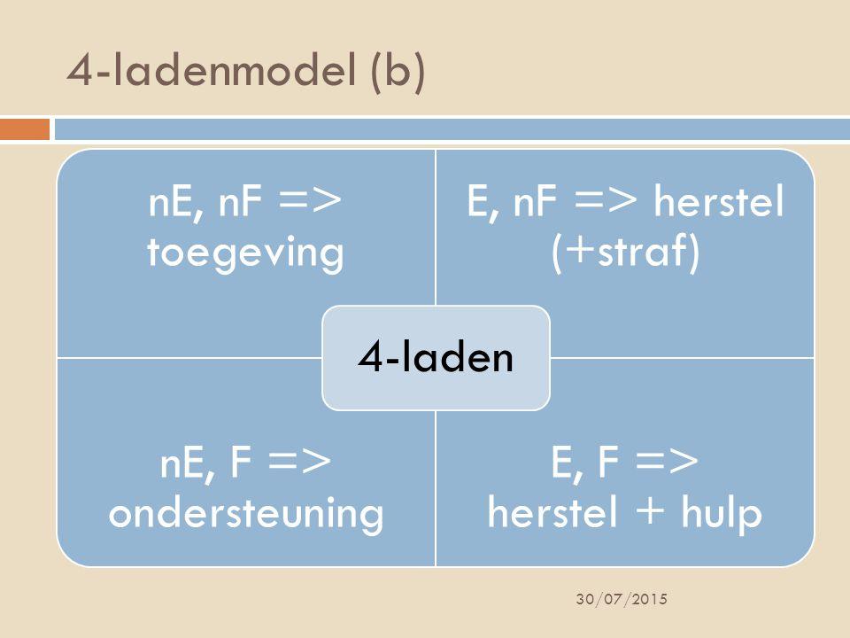 4-ladenmodel (b) nE, nF => toegeving E, nF => herstel (+straf) nE, F => ondersteuning E, F => herstel + hulp 4-laden 30/07/2015