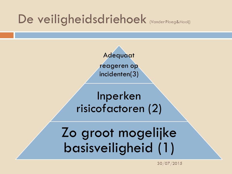 De veiligheidsdriehoek (Vander Ploeg&Mooij) Adequaat reageren op incidenten(3) Inperken risicofactoren (2) Zo groot mogelijke basisveiligheid (1) 30/07/2015