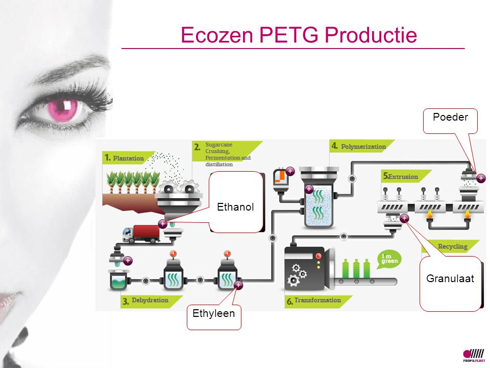 Ecozen PETG Productie Ethanol Ethyleen Poeder Granulaat