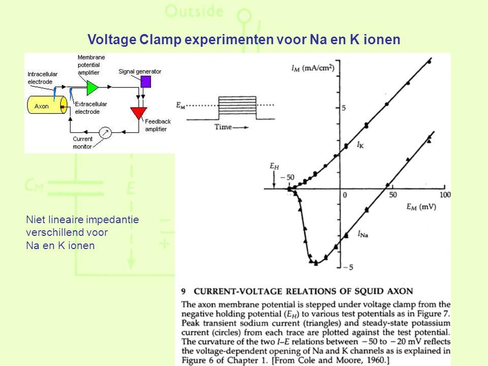 Voltage Clamp experimenten voor Na en K ionen Niet lineaire impedantie verschillend voor Na en K ionen