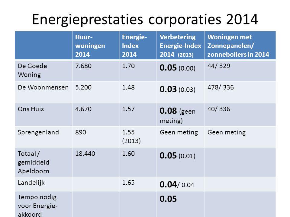 Toelichting energieprestaties 2014 Apeldoornse huursector zit in 2014 op tempo (verbetering Energie-Index met 0.05) dat nodig is om energiedoelstelling gemiddeld energielabel B in 2020 te halen (SER Energieakkoord).