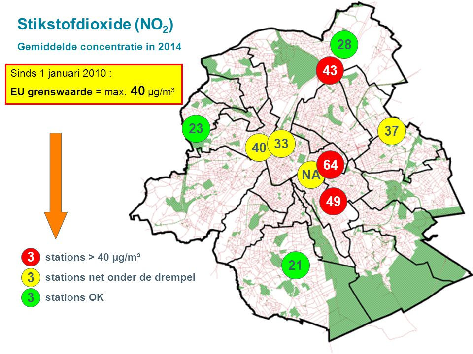 49 43 28 37 23 21 40 33 NA 64 Stikstofdioxide (NO 2 ) Gemiddelde concentratie in 2014 Sinds 1 januari 2010 : EU grenswaarde = max.