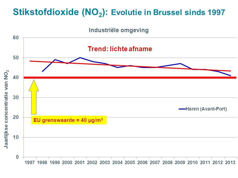 EU grenswaarde = 40 μg/m 3 Trend: lichte afname Stikstofdioxide (NO 2 ): Evolutie in Brussel sinds 1997