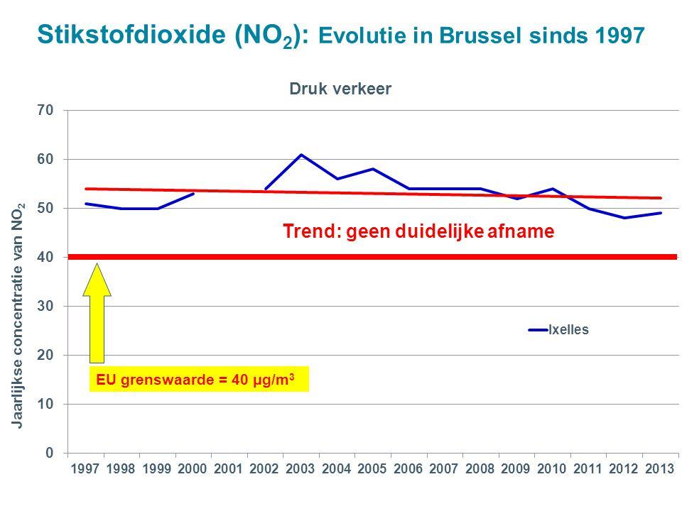 Trend: geen duidelijke afname EU grenswaarde = 40 μg/m 3 Stikstofdioxide (NO 2 ): Evolutie in Brussel sinds 1997