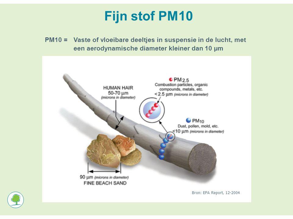 Bron: EPA Report, 12-2004 Fijn stof PM10 PM10 =Vaste of vloeibare deeltjes in suspensie in de lucht, met een aerodynamische diameter kleiner dan 10 µm