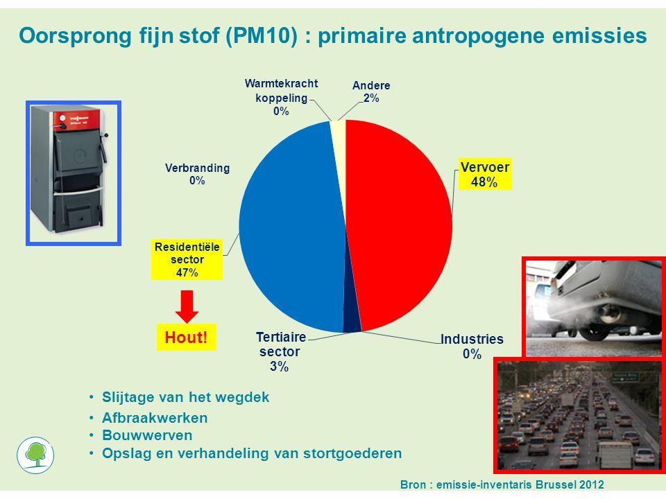 Oorsprong fijn stof (PM10) : primaire antropogene emissies Slijtage van het wegdek Afbraakwerken Bouwwerven Opslag en verhandeling van stortgoederen + Emissie- inventaris Brussel 2006 Bron : emissie-inventaris Brussel 2012 Hout!