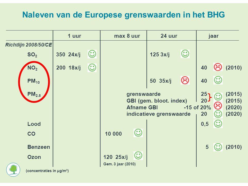 Naleven van de Europese grenswaarden in het BHG 1 uur max 8 uur 24 uur jaar Richtlijn 2008/50/CE SO 2 350 24x/j 125 3x/j NO 2 200 18x/j40(2010) PM 10 50 35x/j 40 PM 2.5 grenswaarde25 (2015) GBI (gem.