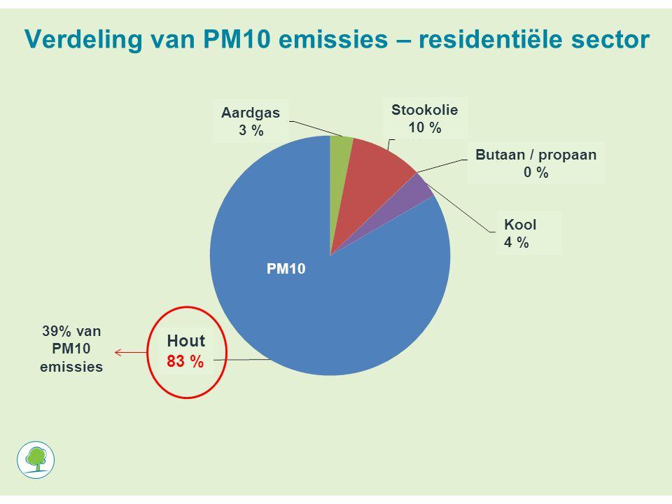 Verdeling van PM10 emissies – residentiële sector PM10 39% van PM10 emissies Kool 4 % Aardgas 3 % Stookolie 10 % Butaan / propaan 0 % Hout 83 %