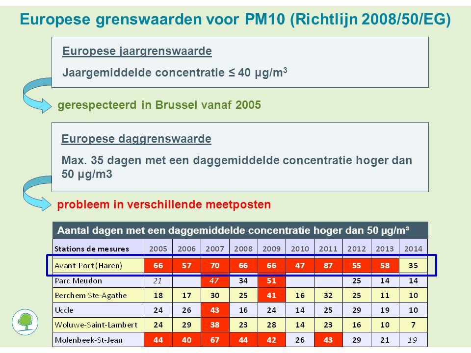 Aantal dagen met een daggemiddelde concentratie hoger dan 50 µg/m³ Europese grenswaarden voor PM10 (Richtlijn 2008/50/EG) Europese jaargrenswaarde Jaargemiddelde concentratie ≤ 40 μg/m 3 gerespecteerd in Brussel vanaf 2005 Europese daggrenswaarde Max.