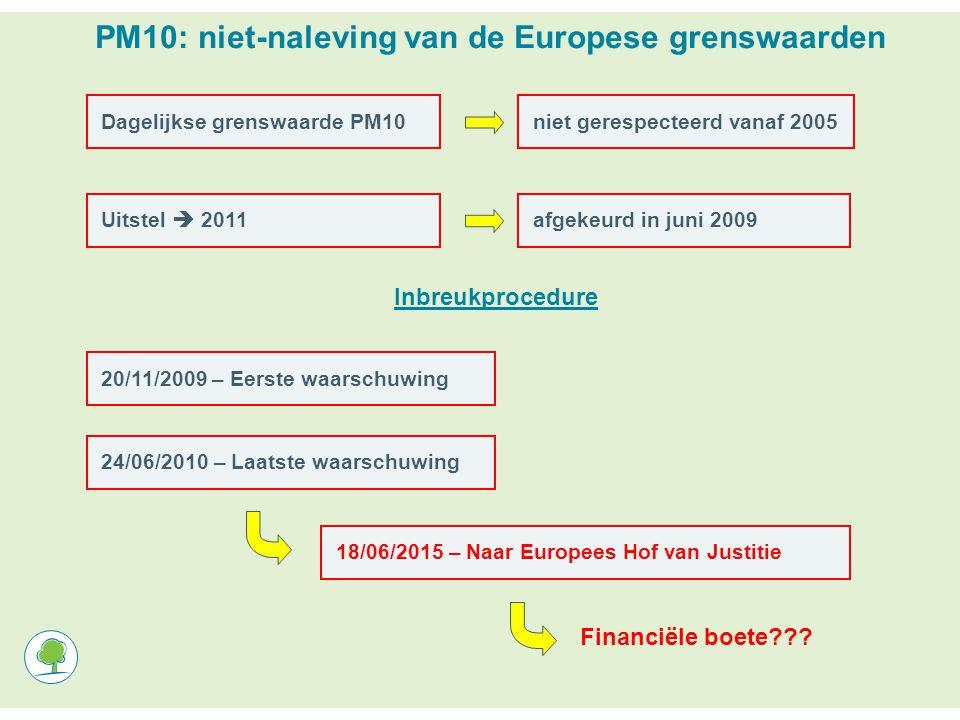 PM10: niet-naleving van de Europese grenswaarden Dagelijkse grenswaarde PM10niet gerespecteerd vanaf 2005Uitstel  2011afgekeurd in juni 200920/11/2009 – Eerste waarschuwing Inbreukprocedure 24/06/2010 – Laatste waarschuwing 18/06/2015 – Naar Europees Hof van Justitie Financiële boete