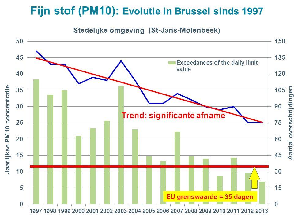 EU grenswaarde = 35 dagen Trend: significante afname Fijn stof (PM10): Evolutie in Brussel sinds 1997
