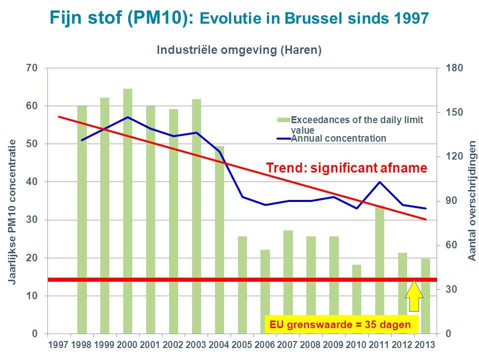 EU grenswaarde = 35 dagen Trend: significant afname Fijn stof (PM10): Evolutie in Brussel sinds 1997
