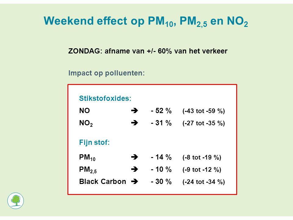 Weekend effect op PM 10, PM 2,5 en NO 2 ZONDAG: afname van +/- 60% van het verkeer Impact op polluenten: Stikstofoxides: NO  - 52 % (-43 tot -59 %) NO 2  - 31 % (-27 tot -35 %) Fijn stof: PM 10  - 14 % (-8 tot -19 %) PM 2,5  - 10 % (-9 tot -12 %) Black Carbon  - 30 % (-24 tot -34 %)