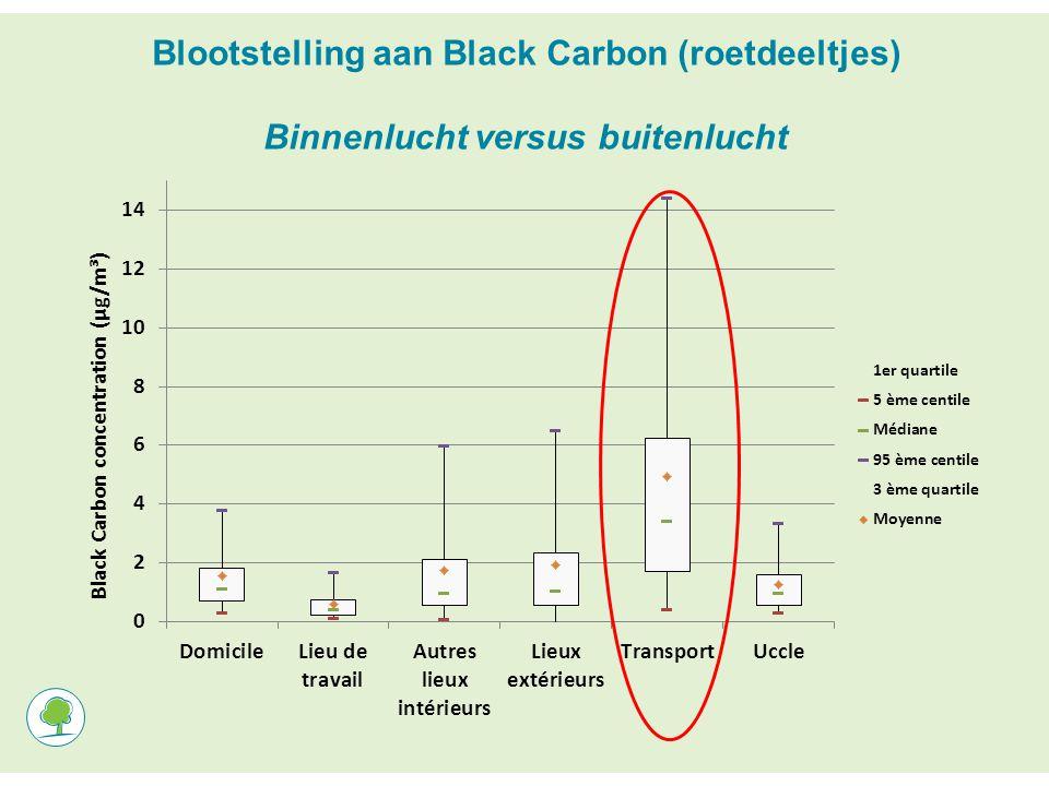 Blootstelling aan Black Carbon (roetdeeltjes) Binnenlucht versus buitenlucht