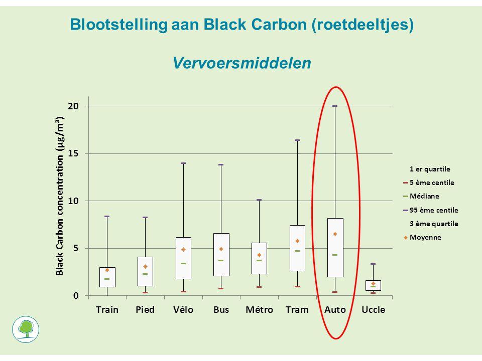 Blootstelling aan Black Carbon (roetdeeltjes) Vervoersmiddelen