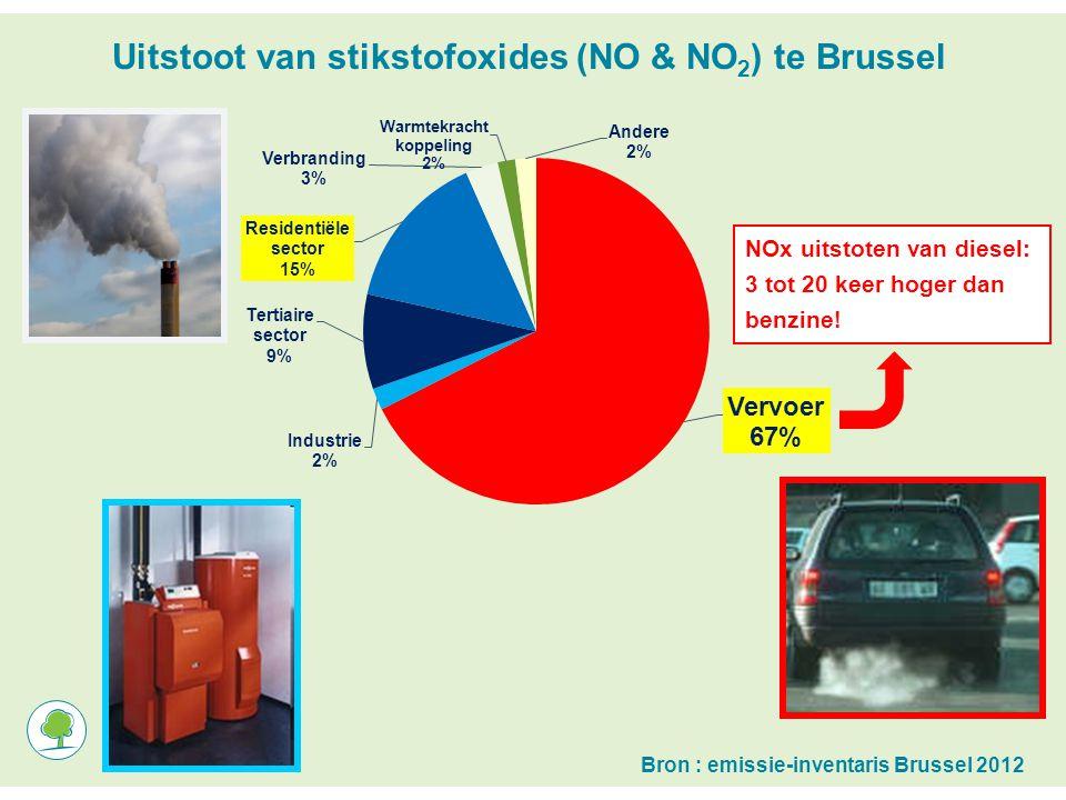 Uitstoot van stikstofoxides (NO & NO 2 ) te Brussel Bron : emissie-inventaris Brussel 2012 NOx uitstoten van diesel: 3 tot 20 keer hoger dan benzine!