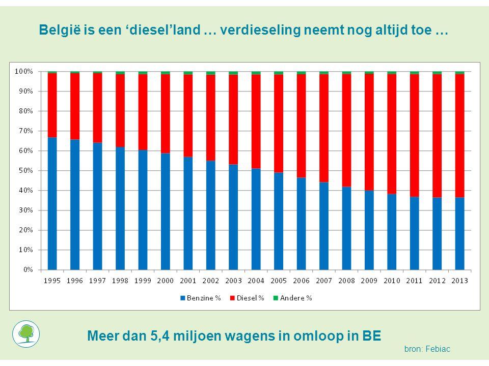 België is een 'diesel'land … verdieseling neemt nog altijd toe … Meer dan 5,4 miljoen wagens in omloop in BE … bron: Febiac