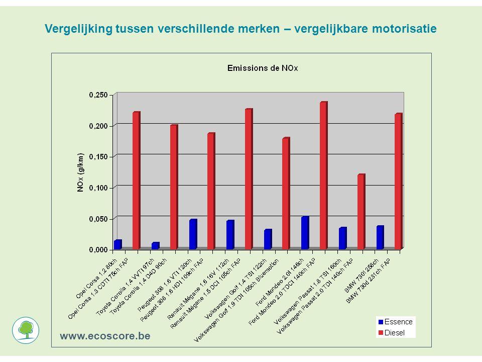 Vergelijking tussen verschillende merken – vergelijkbare motorisatie www.ecoscore.be