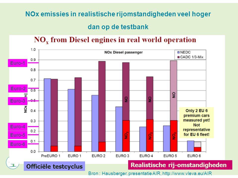 Officiële testcyclus Realistische rij-omstandigheden Bron : Hausberger, presentatie AIR, http://www.vleva.eu/AIR Euro-5 Euro-6 Euro-4 Euro-3 Euro-2 Euro-1 NOx emissies in realistische rijomstandigheden veel hoger dan op de testbank