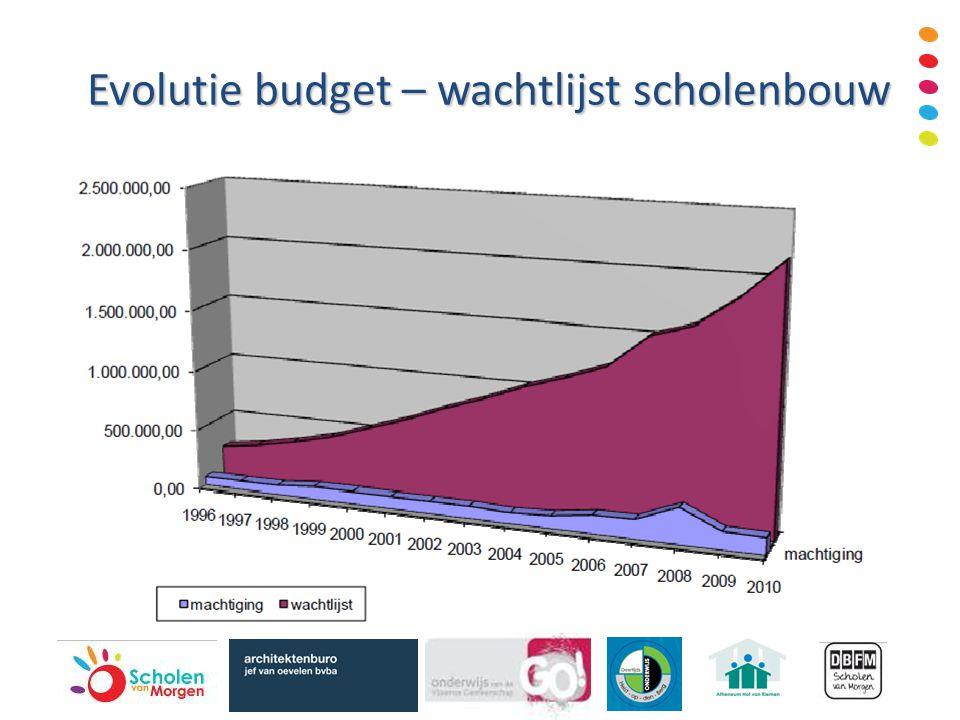 Evolutie budget – wachtlijst scholenbouw