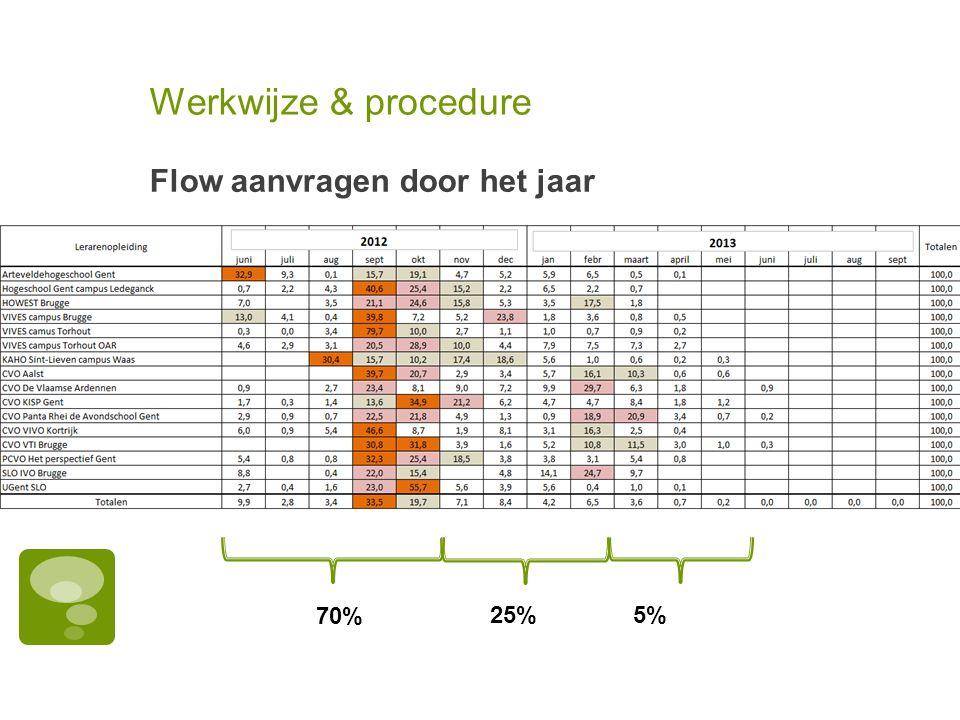 Werkwijze & procedure Flow aanvragen door het jaar 70% 25% 5%