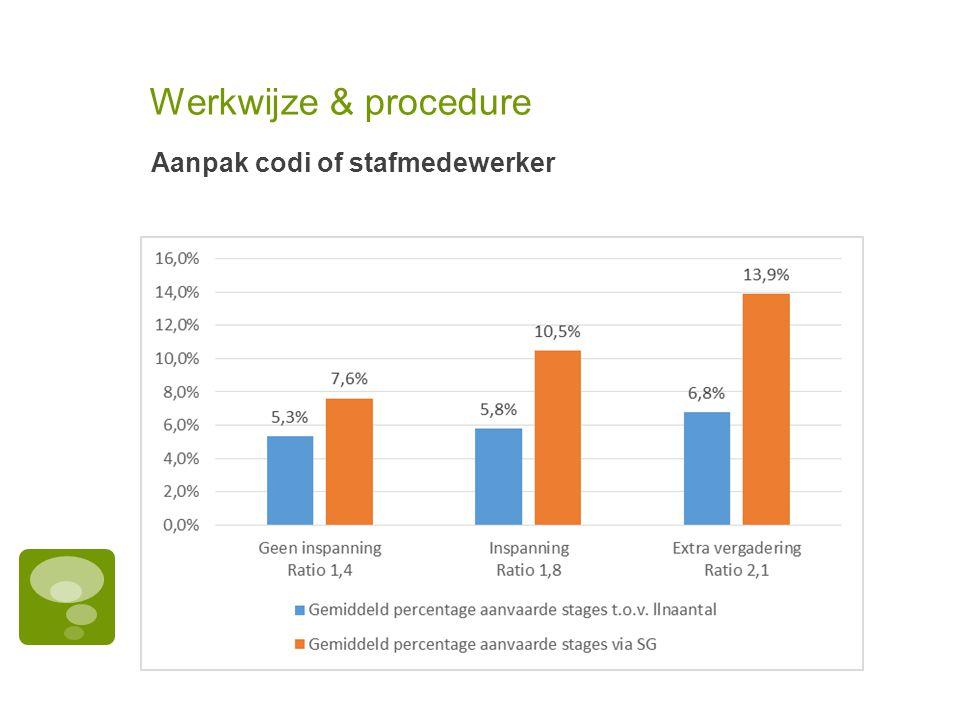 Werkwijze & procedure Aanpak codi of stafmedewerker