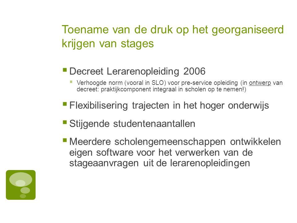 Toename van de druk op het georganiseerd krijgen van stages  Decreet Lerarenopleiding 2006  Verhoogde norm (vooral in SLO) voor pre-service opleidin
