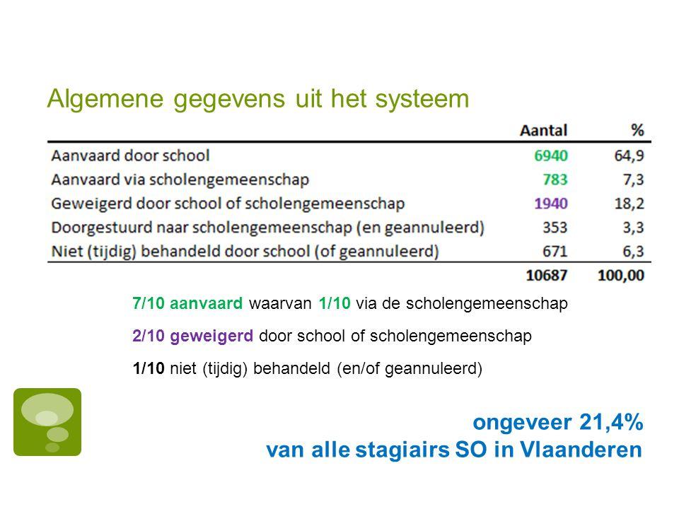 Algemene gegevens uit het systeem 7/10 aanvaard waarvan 1/10 via de scholengemeenschap 2/10 geweigerd door school of scholengemeenschap 1/10 niet (tij
