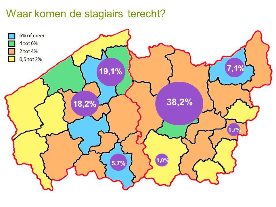 Waar komen de stagiairs terecht? 38,2% 5,7% 7,1% 18,2% 19,1% 1,7% 1,0%