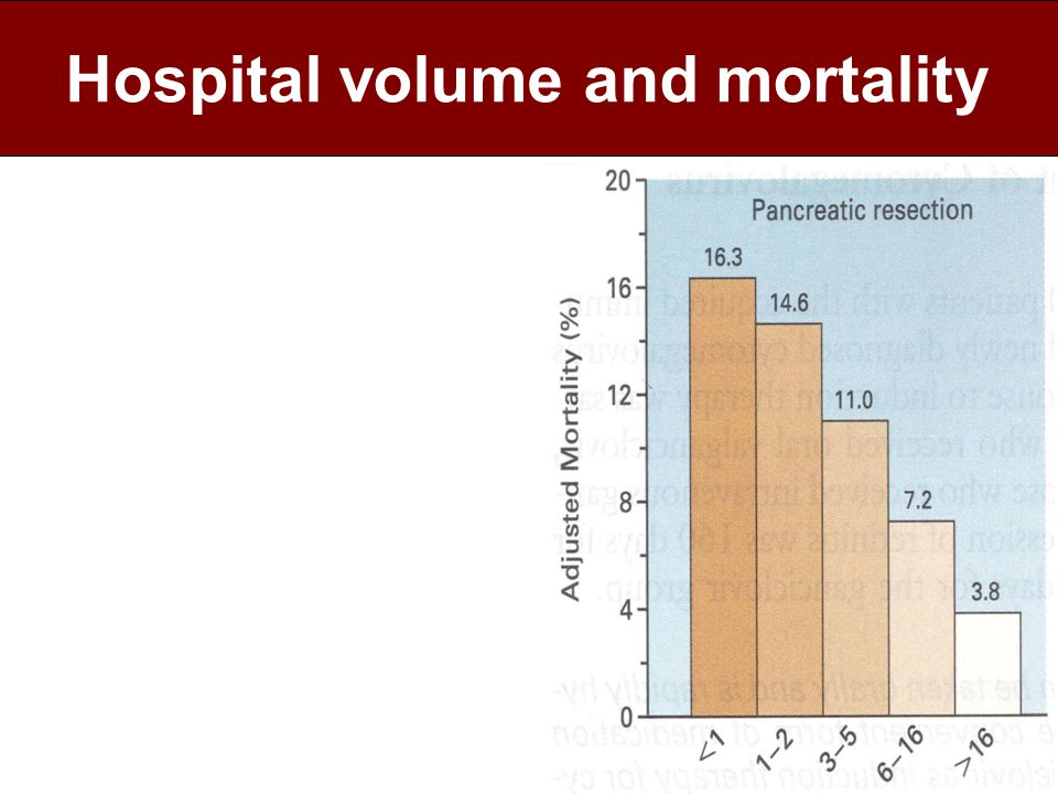 Hospital volume and mortality Colectomy PTCA Gastrectomie Darmresectie Long resectie Coronary bypass Oesophagus resectie Aneurysma chirurgie Prostatectomie Gynaecologische oncologie Pancreas resectie Leverchirurgie Werveloperaties Etc.