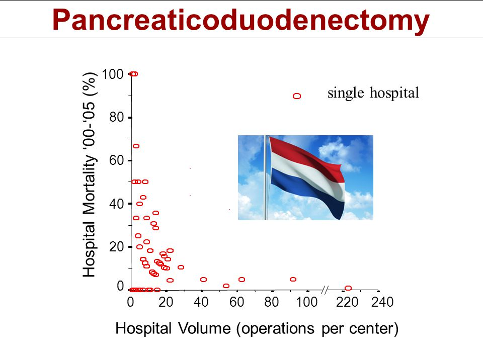Hospital Volume (operations per center) Hospital Mortality '00-'05 (%) 100806040200 100 80 60 40 20 0 240220 = single hospital Pancreaticoduodenectomy