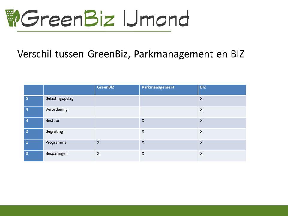 Verschil tussen GreenBiz, Parkmanagement en BIZ