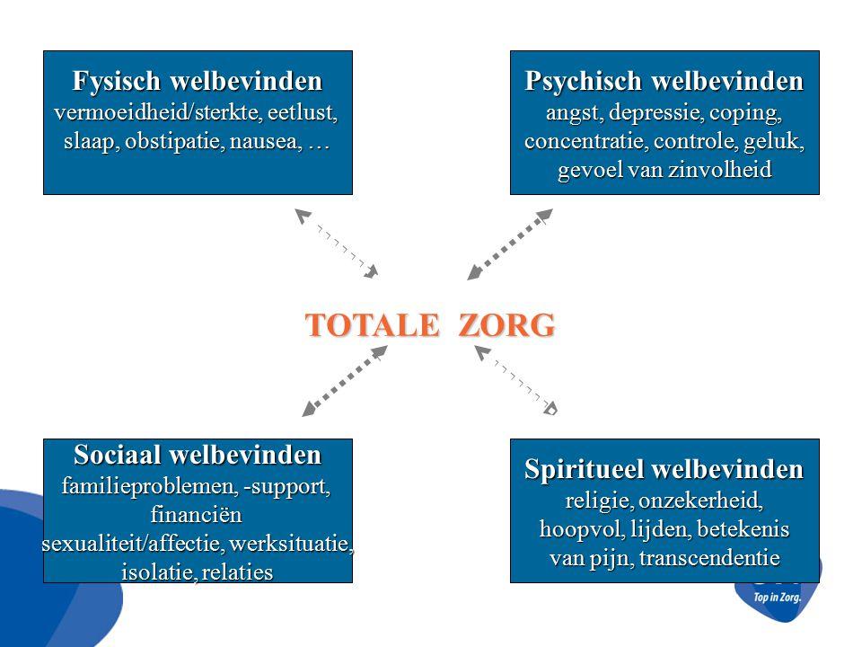Fysisch welbevinden vermoeidheid/sterkte, eetlust, slaap, obstipatie, nausea, … Psychisch welbevinden angst, depressie, coping, concentratie, controle