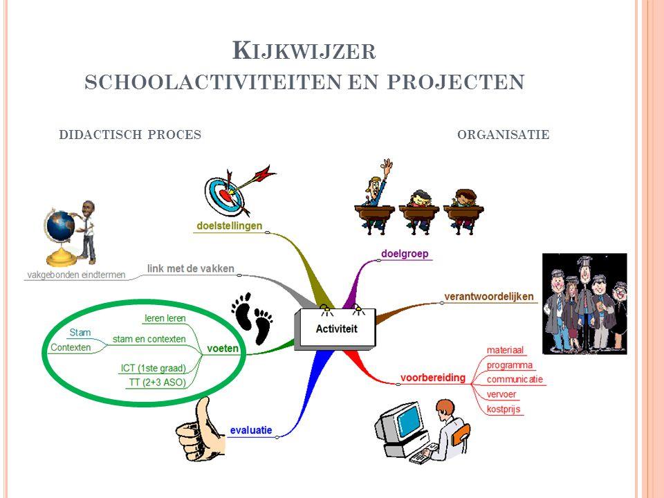 K IJKWIJZER SCHOOLACTIVITEITEN EN PROJECTEN DIDACTISCH PROCESORGANISATIE