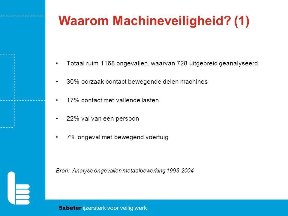 Waarom Machineveiligheid? (1) Totaal ruim 1168 ongevallen, waarvan 728 uitgebreid geanalyseerd 30% oorzaak contact bewegende delen machines 17% contac