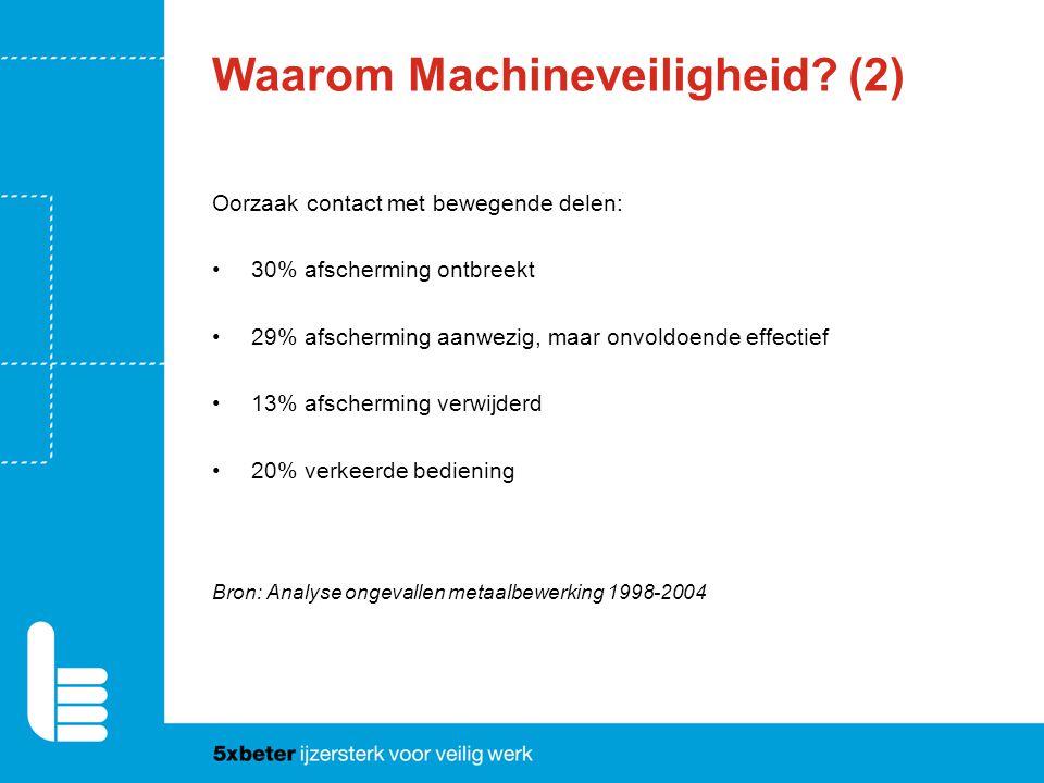 Waarom Machineveiligheid? (2) Oorzaak contact met bewegende delen: 30% afscherming ontbreekt 29% afscherming aanwezig, maar onvoldoende effectief 13%